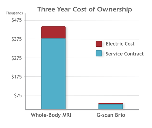 G-scan Brio Cost of Ownership